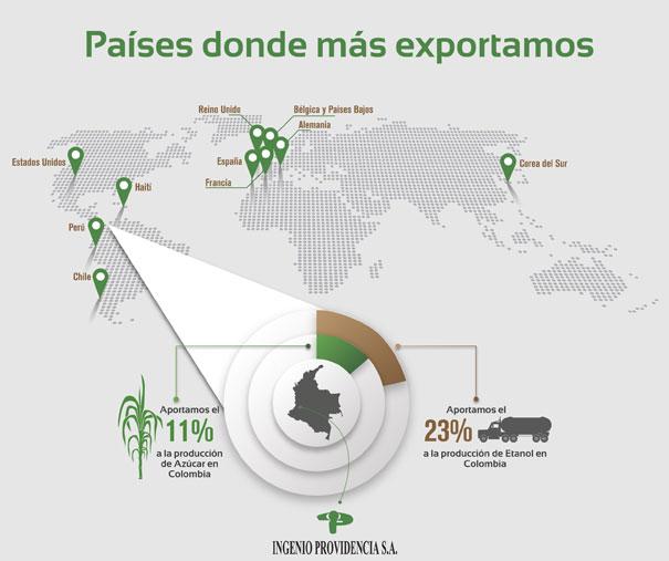 exportaciones_ingenio